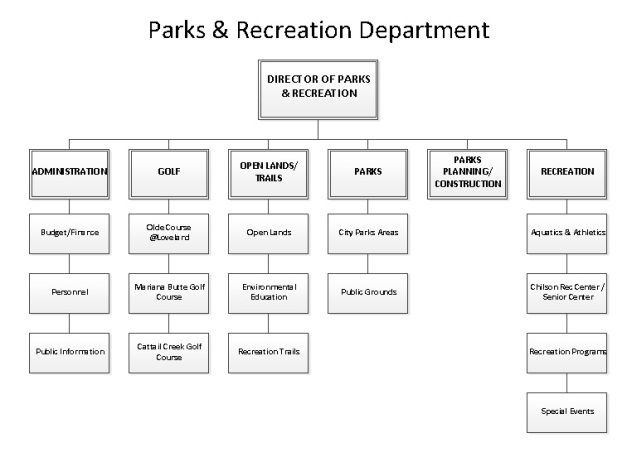 Parks & Recreation Organizational Chart Sm