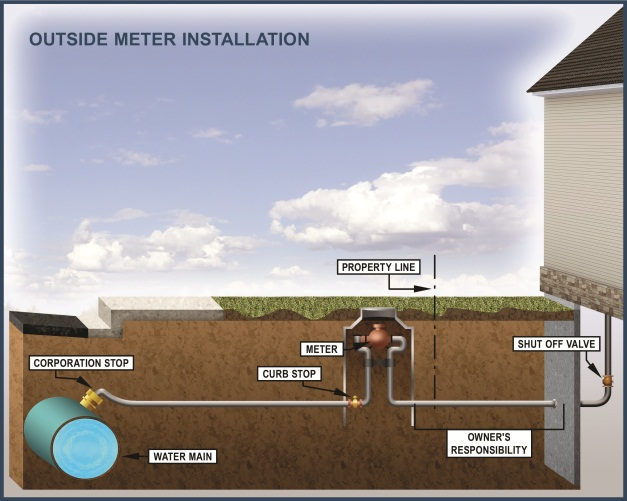 Water Service Outside Meter